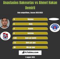 Anastasios Bakesetas vs Ahmet Hakan Demirli h2h player stats