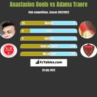 Anastasios Donis vs Adama Traore h2h player stats