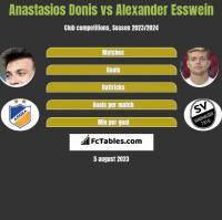 Anastasios Donis vs Alexander Esswein h2h player stats