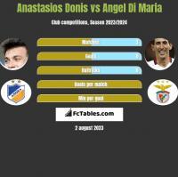 Anastasios Donis vs Angel Di Maria h2h player stats