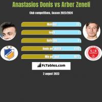 Anastasios Donis vs Arber Zeneli h2h player stats