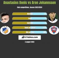 Anastasios Donis vs Aron Johannsson h2h player stats