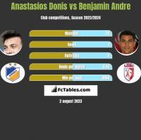Anastasios Donis vs Benjamin Andre h2h player stats