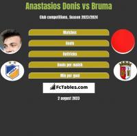 Anastasios Donis vs Bruma h2h player stats