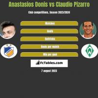 Anastasios Donis vs Claudio Pizarro h2h player stats