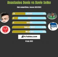 Anastasios Donis vs Davie Selke h2h player stats