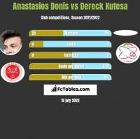 Anastasios Donis vs Dereck Kutesa h2h player stats
