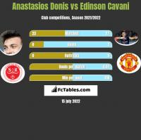 Anastasios Donis vs Edinson Cavani h2h player stats