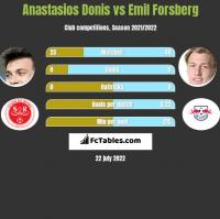 Anastasios Donis vs Emil Forsberg h2h player stats