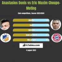 Anastasios Donis vs Eric Choupo-Moting h2h player stats