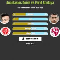 Anastasios Donis vs Farid Boulaya h2h player stats