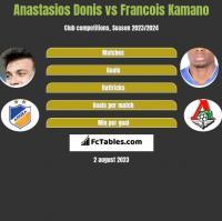 Anastasios Donis vs Francois Kamano h2h player stats