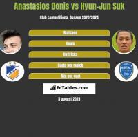Anastasios Donis vs Hyun-Jun Suk h2h player stats