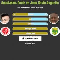 Anastasios Donis vs Jean-Kevin Augustin h2h player stats