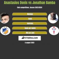Anastasios Donis vs Jonathan Bamba h2h player stats