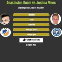Anastasios Donis vs Joshua Mees h2h player stats