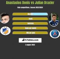 Anastasios Donis vs Julian Draxler h2h player stats