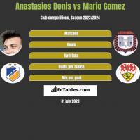Anastasios Donis vs Mario Gomez h2h player stats