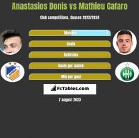 Anastasios Donis vs Mathieu Cafaro h2h player stats
