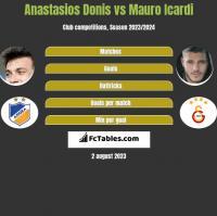 Anastasios Donis vs Mauro Icardi h2h player stats