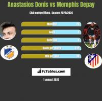 Anastasios Donis vs Memphis Depay h2h player stats