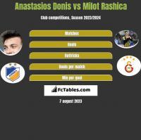 Anastasios Donis vs Milot Rashica h2h player stats