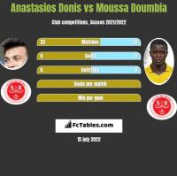 Anastasios Donis vs Moussa Doumbia h2h player stats