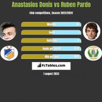 Anastasios Donis vs Ruben Pardo h2h player stats