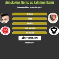 Anastasios Donis vs Salomon Kalou h2h player stats