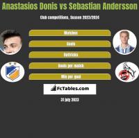 Anastasios Donis vs Sebastian Andersson h2h player stats