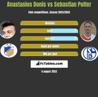 Anastasios Donis vs Sebastian Polter h2h player stats