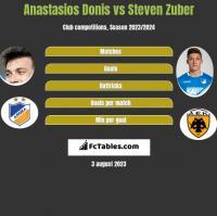 Anastasios Donis vs Steven Zuber h2h player stats