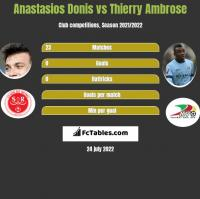 Anastasios Donis vs Thierry Ambrose h2h player stats