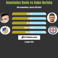 Anastasios Donis vs Valon Berisha h2h player stats