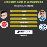 Anastasios Donis vs Vedad Ibisevic h2h player stats