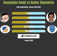 Anastasios Donis vs Xavier Chavalerin h2h player stats