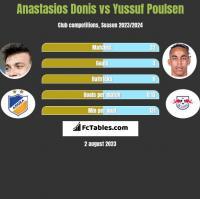 Anastasios Donis vs Yussuf Poulsen h2h player stats