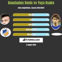 Anastasios Donis vs Yuya Osako h2h player stats