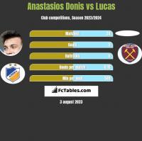 Anastasios Donis vs Lucas h2h player stats