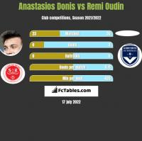 Anastasios Donis vs Remi Oudin h2h player stats