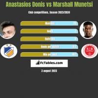Anastasios Donis vs Marshall Munetsi h2h player stats