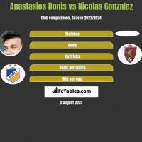 Anastasios Donis vs Nicolas Gonzalez h2h player stats