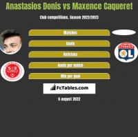 Anastasios Donis vs Maxence Caqueret h2h player stats