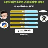 Anastasios Donis vs Ibrahima Niane h2h player stats