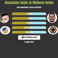 Anastasios Donis vs Matheus Cunha h2h player stats