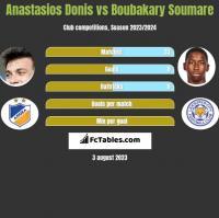 Anastasios Donis vs Boubakary Soumare h2h player stats