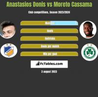 Anastasios Donis vs Moreto Cassama h2h player stats