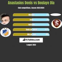 Anastasios Donis vs Boulaye Dia h2h player stats