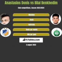 Anastasios Donis vs Bilal Benkhedim h2h player stats