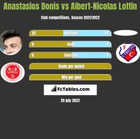 Anastasios Donis vs Albert-Nicolas Lottin h2h player stats